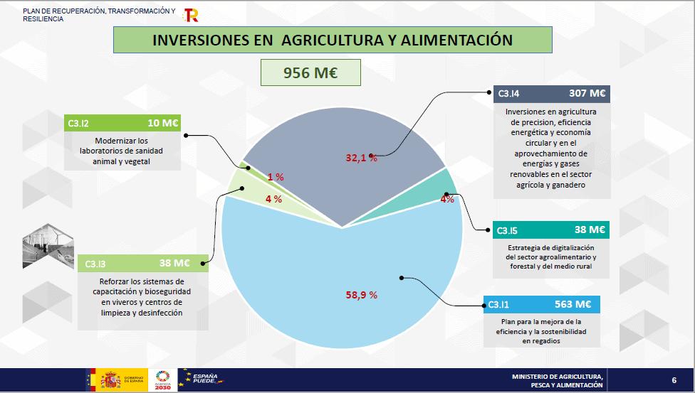 NGEU investering landbouw