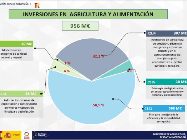 Next Generation: een kans voor boeren in Spanje uitgelichte afbeelding